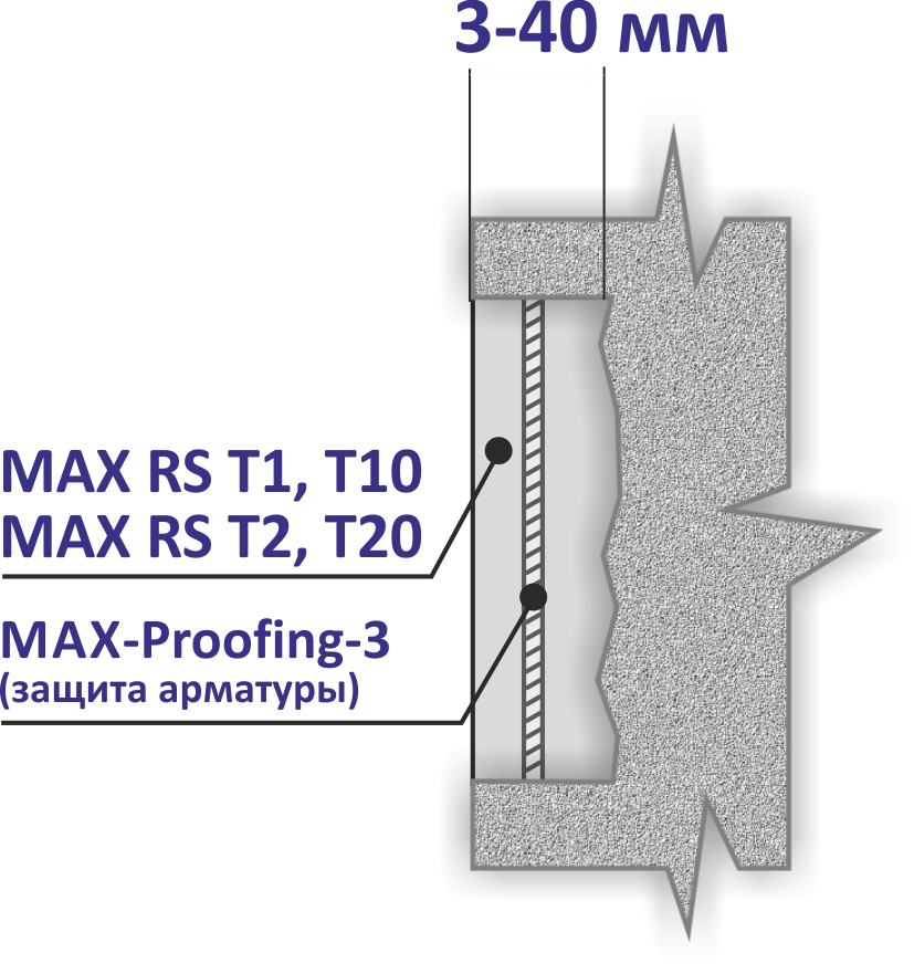 безусадочная быстротвердеющая сухая бетонная смесь max rs t1